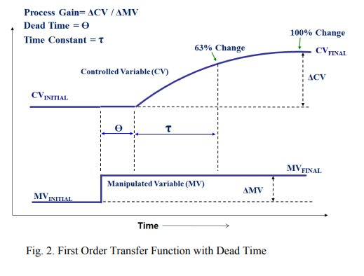 First Order Transfer Function with Dead Time