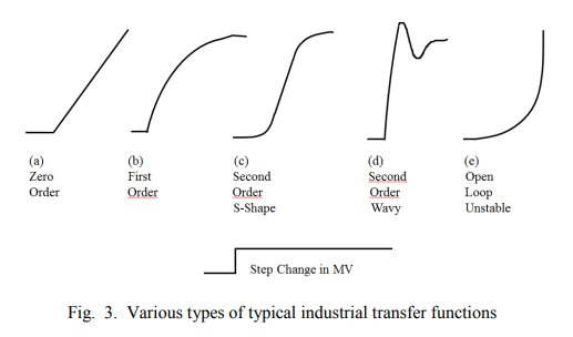 Various Types of Typical Industrial Transfer Functions