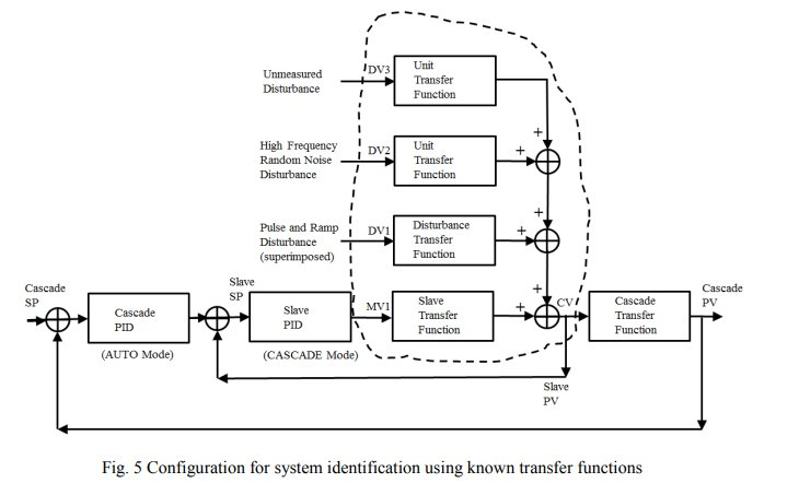 Configuration for system indentification using known transfer functions