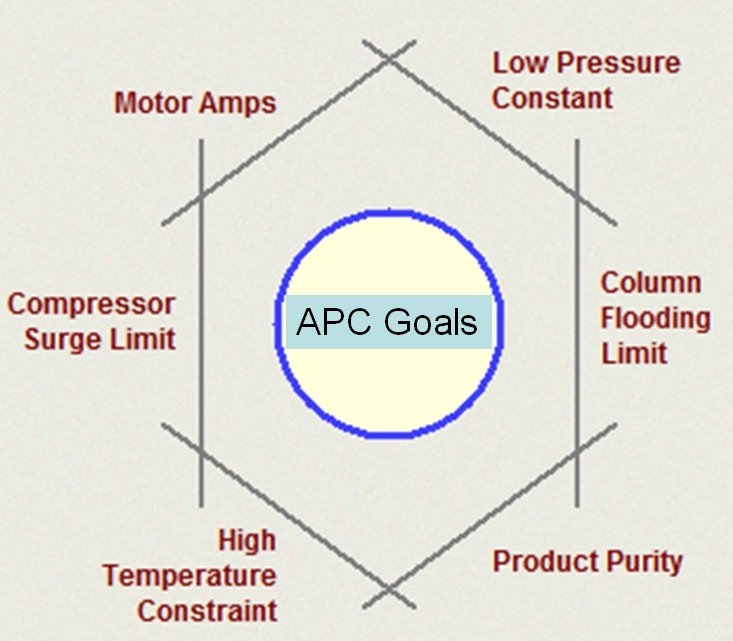 Advanced-Process-Control-APC-Benefits-In-Chemical-Industry