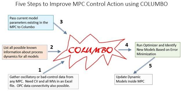 Advanced Process Control (APC) Design Steps