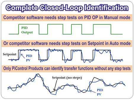 Closed-Loop Transfer Function Identification