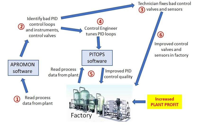 Maximize Profits In Manufacturing Factories