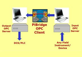 Pibridge-Dual OPC client software product to link two different OPC servers