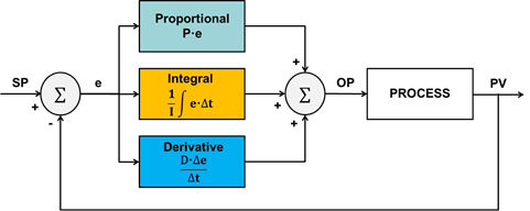 Pros And Cons Of Different PID Controller Tuning Methods
