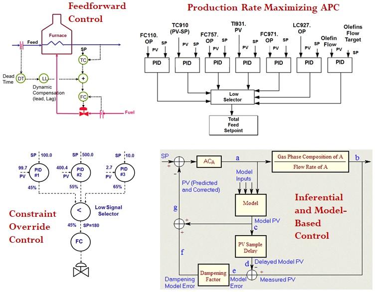 Figure-1-DCS-PLC-based-Advanced-Process-Control-APC