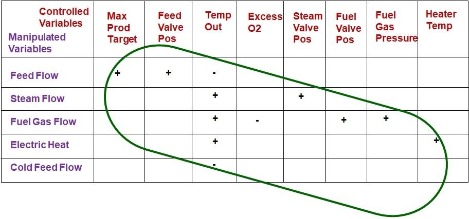 Figure-2-Typical-Diagonal-APC-Control-Matrix