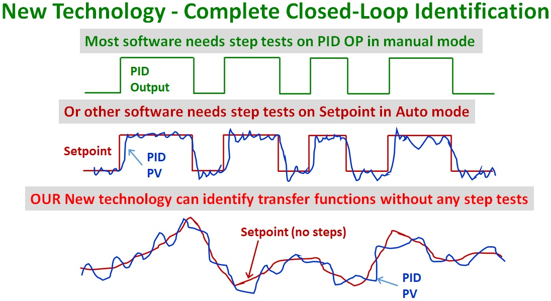 Figure-3-Completely-Closed-Loop-Identification-Without-Step-Tests