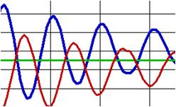 PID-control-loop-oscillations