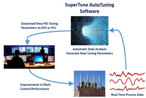 SuperTune-PID-Auto-Tuner