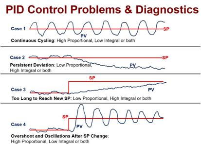 pid-control-problems-Diagnostics