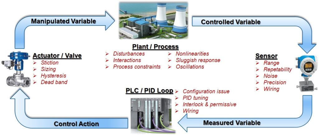 Why PID Control Loop Tuning And Optimization Is Essential